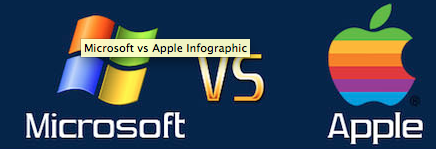 microsoft vs apple infographic