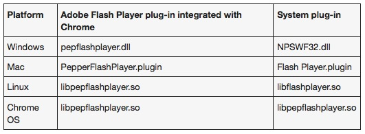 google-chrome-flash-plugin-os