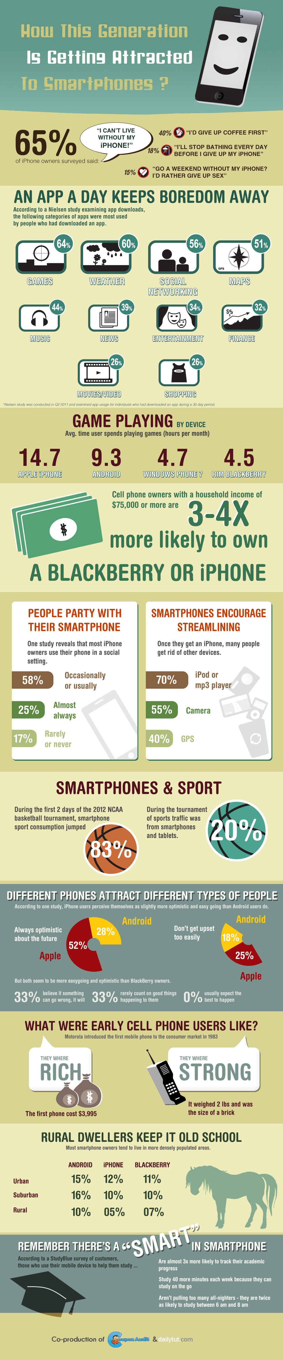 How-This-Generation-Is-Getting-Attracted-To-Smartphones