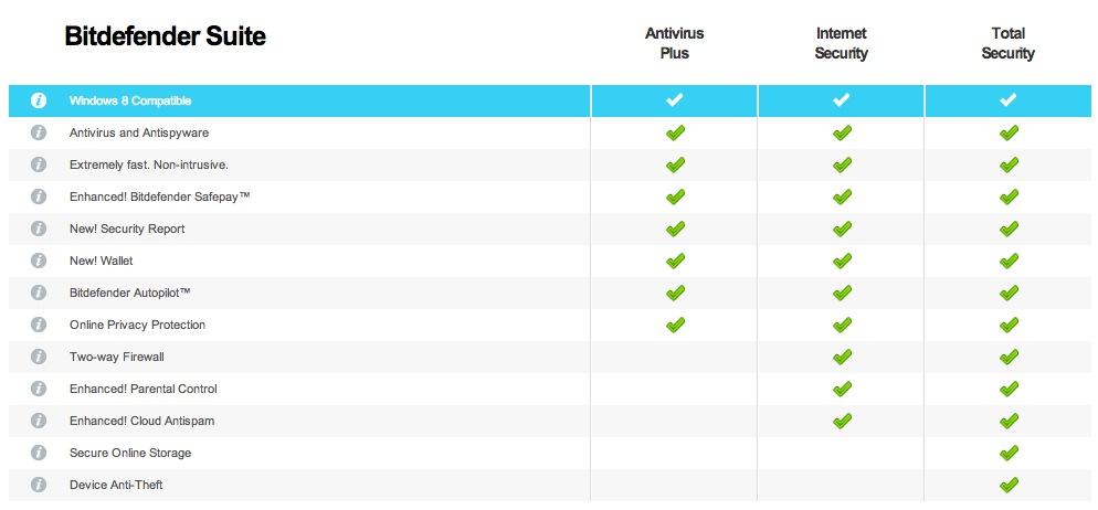 bitdefender-total-security-2014-comparison-chart