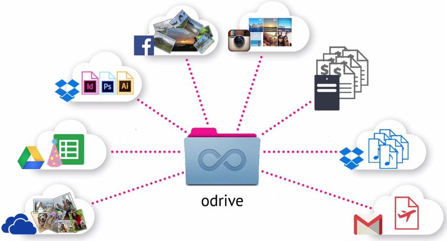 odrive-dropbox-google