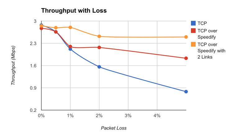 speedify-review-data-loss
